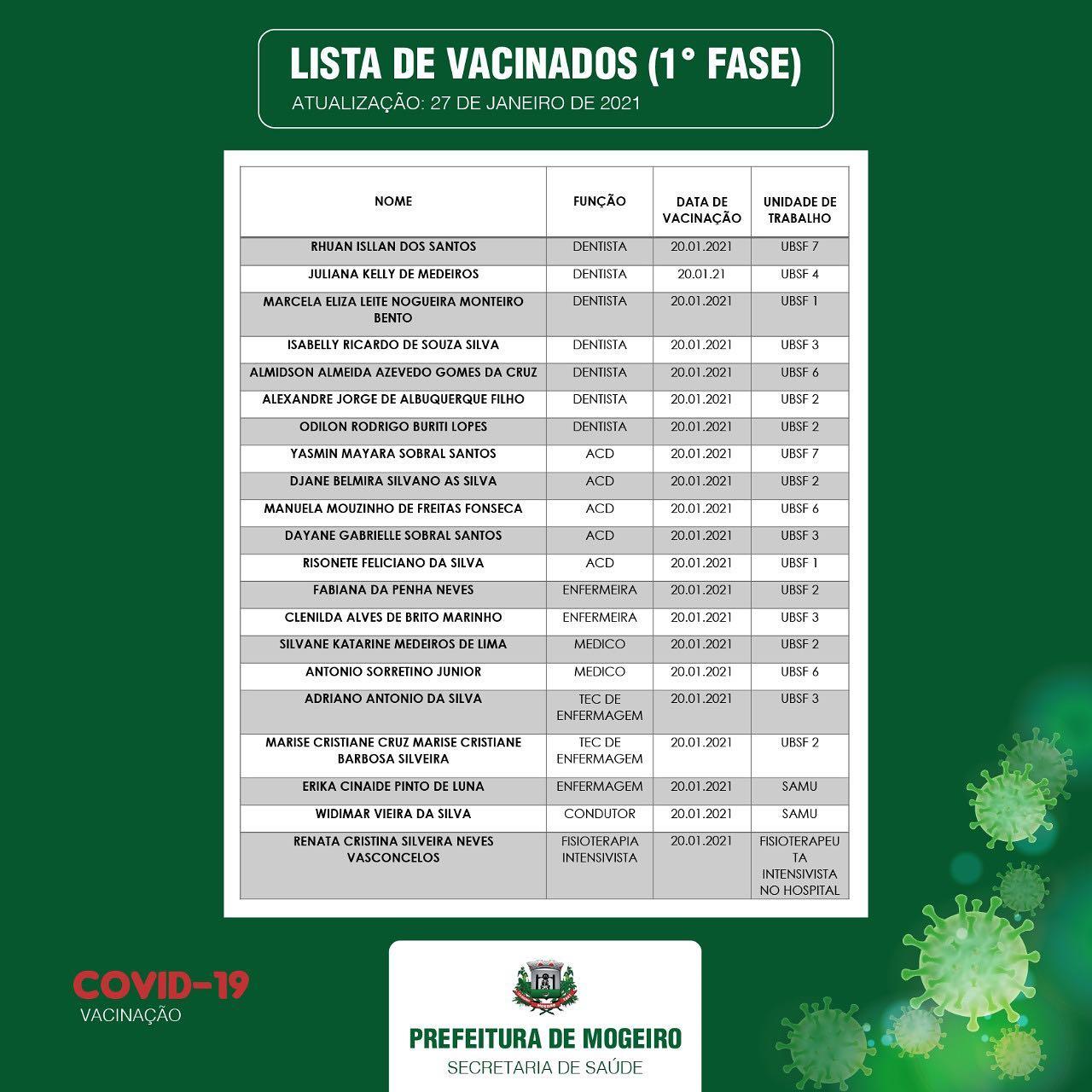 Secretaria Municipal de Saúde divulga lista de vacinados na 1° Fase